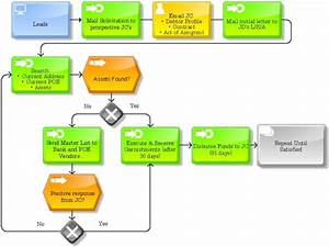 Create Process Flow Chart Or Organizational Diagram By