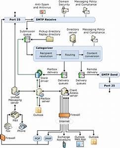 Understanding Transport Pipeline Diagram For Exchange 2010