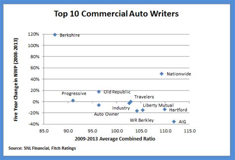 Top 10 Commercial Auto Insurers: Five-Year Underwriting ...