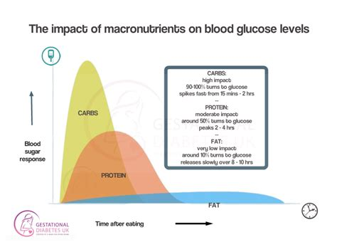food pairing gestational diabetes uk