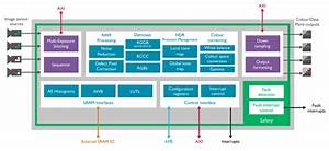 Arm Isp Ip Core Delivers Computer Vision Optimizations