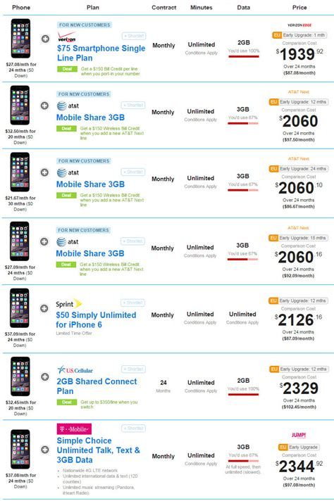 iphone 6 upgrade cost early upgrade plans for the iphone 6 which one should you