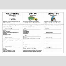 Weathering, Erosion And Deposition Revision By Cerium  Teaching Resources