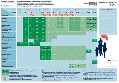 Empfohlen wird eine zweitimpfung mit. Aktueller Impfkalender des RKI - Deutsche Gesellschaft für ...