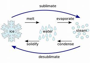 What is Sublimation in Chemistry? - Definition, Process ...