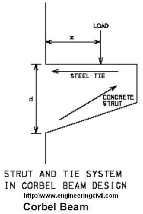 Corbel Beam by Hydraulics