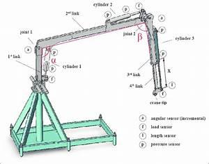 Hydraulic Crane System