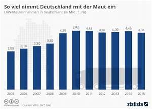 Lkw Maut Deutschland Berechnen : mauteinnahmen in deutschland bis 2015 statistik ~ Themetempest.com Abrechnung