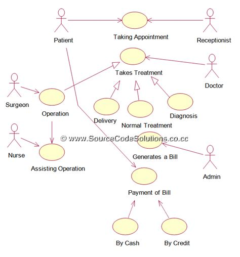 uml diagrams   hospital management system