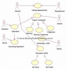 Use Case Diagram For Online Hospital Management System