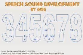 Articulation Development Chart Asha Image Result For Speech Sound Development Chart Asha