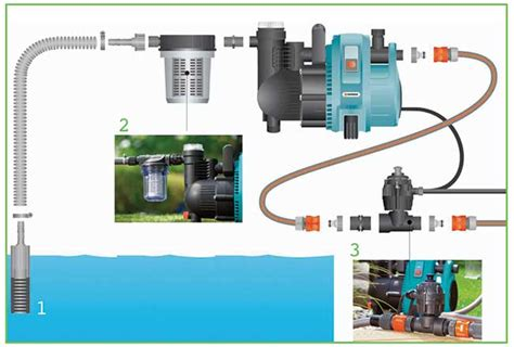 pompa irrigazione giardino come funzionano le pompe per irrigazione fai da te in
