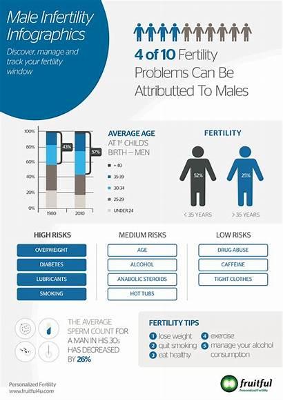Infertility Male Infographic Fertility Causes Statistics Problem