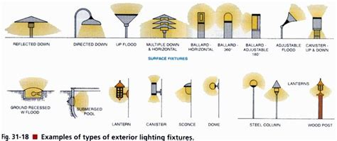 types of exterior lighting fixtures diy