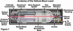 Helium Neon Lasers Information