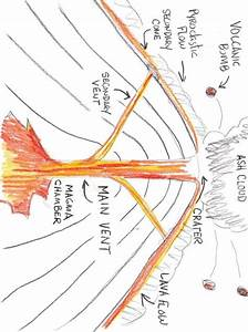 The Diagram On How A Volcano Works