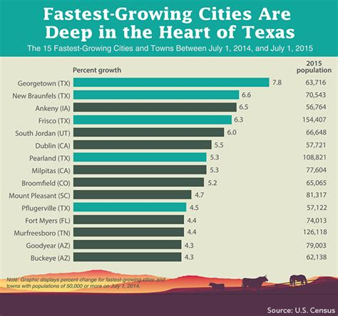 usa statistics bureau the 11 fastest growing cities in america marketwatch