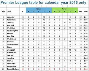 The Premier League table if the season started on January ...
