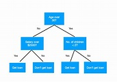 Decision Tree, Random Forest and XGBoost on Arduino