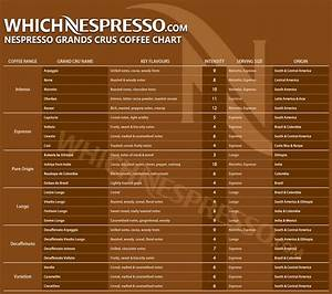 The Ultimate Guide To Nespresso Grands Crus Coffee