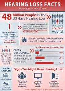 Information About Hearing Loss