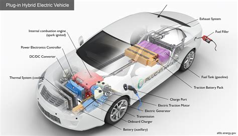 Gas Electric Hybrid Cars by Alternative Fuels Data Center How Do In Hybrid