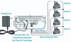 Troubleshooting Electrical Issues In Irrigation Systems
