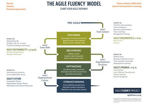 agile fluency model henny portmans blog