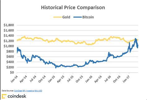 bitcoin yearly chart comparison nnalaljohn