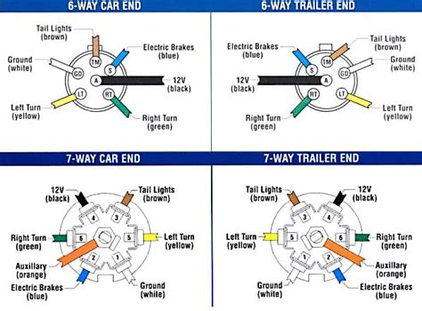 Trailer Wiring Diagram 7 Wire Circuit by Trailer Wiring Diagram 7 Way Flat