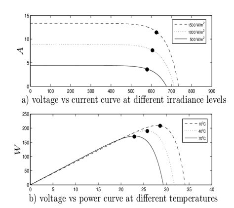 Pv Diagram Unit by Mpp Of A Typical Pv Array For Different Environmental
