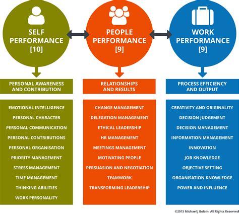Soft Skills Ability  Skillogy Perform®. Format Of Resume Writing. Create Resume Format. Resume Sample Cashier. Resume Rewrite. Automotive Finance Manager Resume. Sample Career Objective Resume. Proper Job Resume. Software Project Management Resume