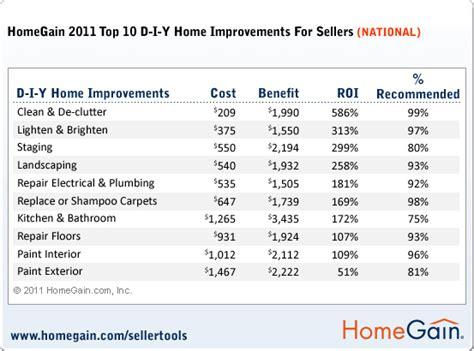 landscape pricing homegain blog 187 blog archive 187 homegain 2011 home improvement national survey results