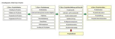 projekte tabellen und diagramme anleitungen tipps und