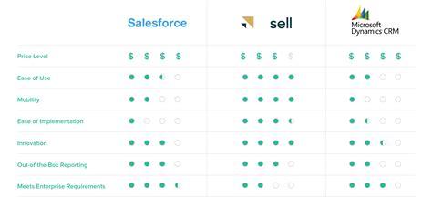salesforce  microsoft dynamics