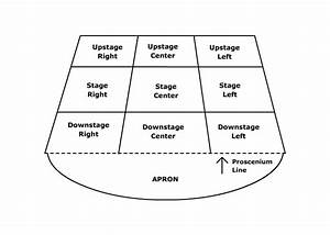 Learning About The Stage  Acting Areas Diagram