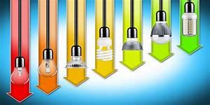 Led Streifen Strom Berechnen : led lampen led beleuchtung wien wie kann ich sparen ~ Themetempest.com Abrechnung