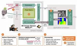 3d Image Sensor Real3 U2122