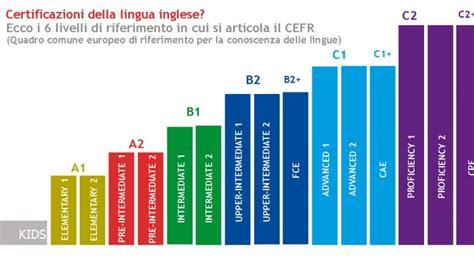 test inglese c1 certificazione della lingua inglese livello a2 b1 b2