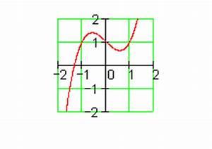 Bremsweg Berechnen : aufgaben achsenschnittpunkte und graphen ganzrationaler funktionen iii ~ Themetempest.com Abrechnung