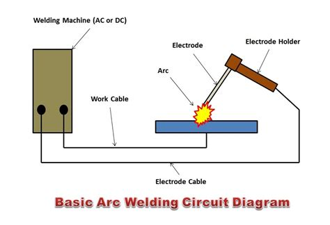 How To Read A Welding Diagram by What Is Arc Welding How Arc Welding Works The Welding