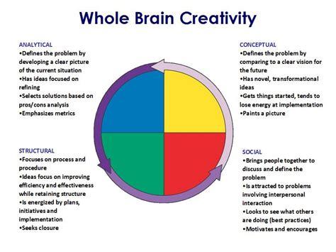 unlocking creative potential  neuroscience approach