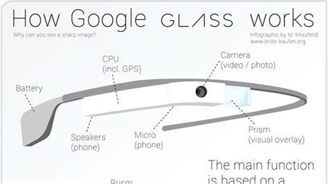 Google Glasses   How Do They Work?   Google Glass Features
