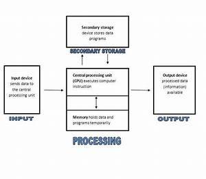 Computer Organization Chart  U2013 Jrsevilla03 U0026 39 S Blog