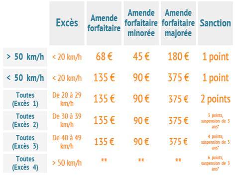 tarif amende excès de vitesse les prix des contraventions pour exc 232 s de vitesse l union des 233 conomes