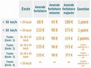Contestation Amende Exces De Vitesse : vitesse archives page 6 sur 15 american engine ~ Gottalentnigeria.com Avis de Voitures