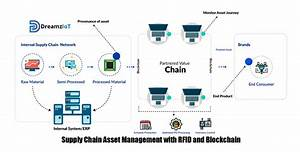 Transforming Asset Management Process In Supply Chain With Rfid And Blockchain