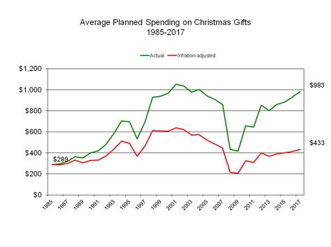 2017 planned christmas spending