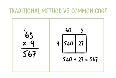 """that's Not How I Learned It!""  Making Sense Of Common Core Math Lindamoodbell"