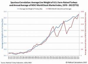 Are Turkeys Calling a Market Top?